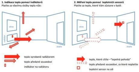Výpočet spotřeby tepla v bytě