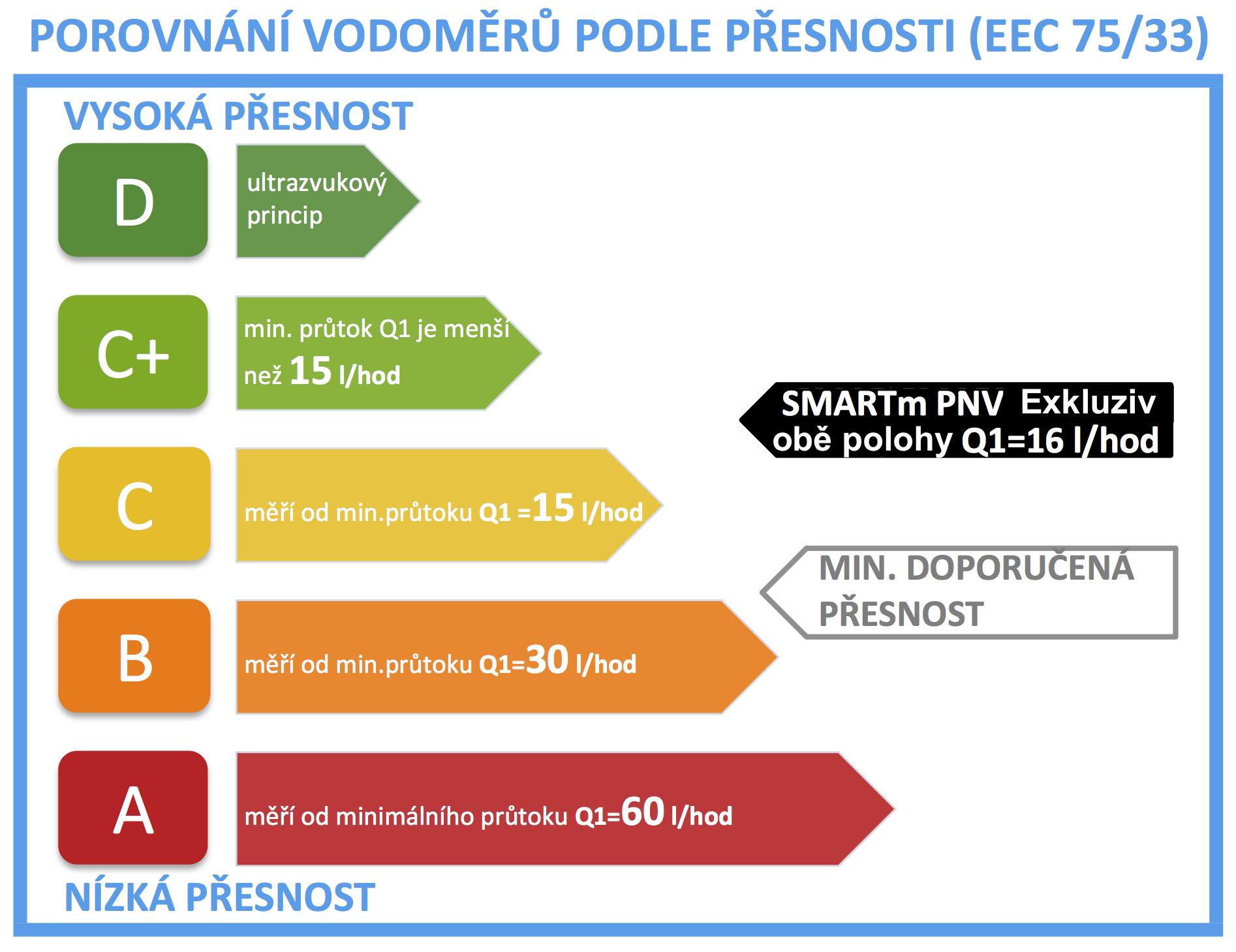 vodoměry SMARTm PNV Exkluziv, štítek