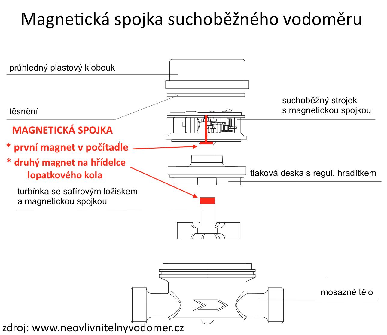 magnetická spojka u vodoměrů