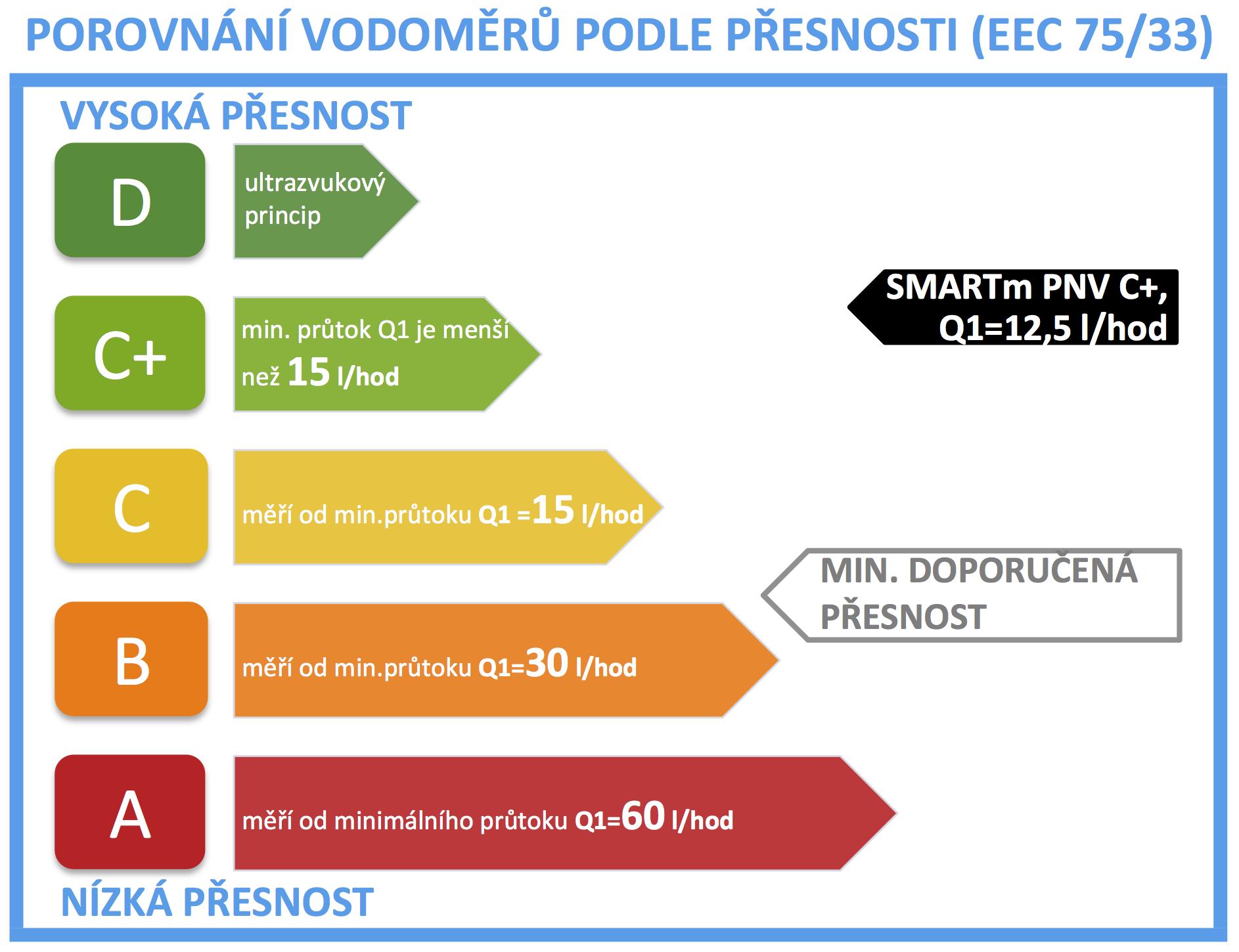 vodomer_SMARTm C+