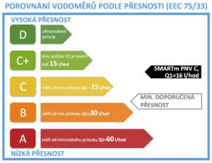 vodomer SMARTm PNV C