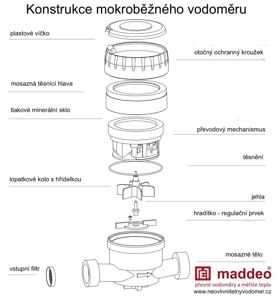 schema mokroběžného vodoměru Maddeo CZ