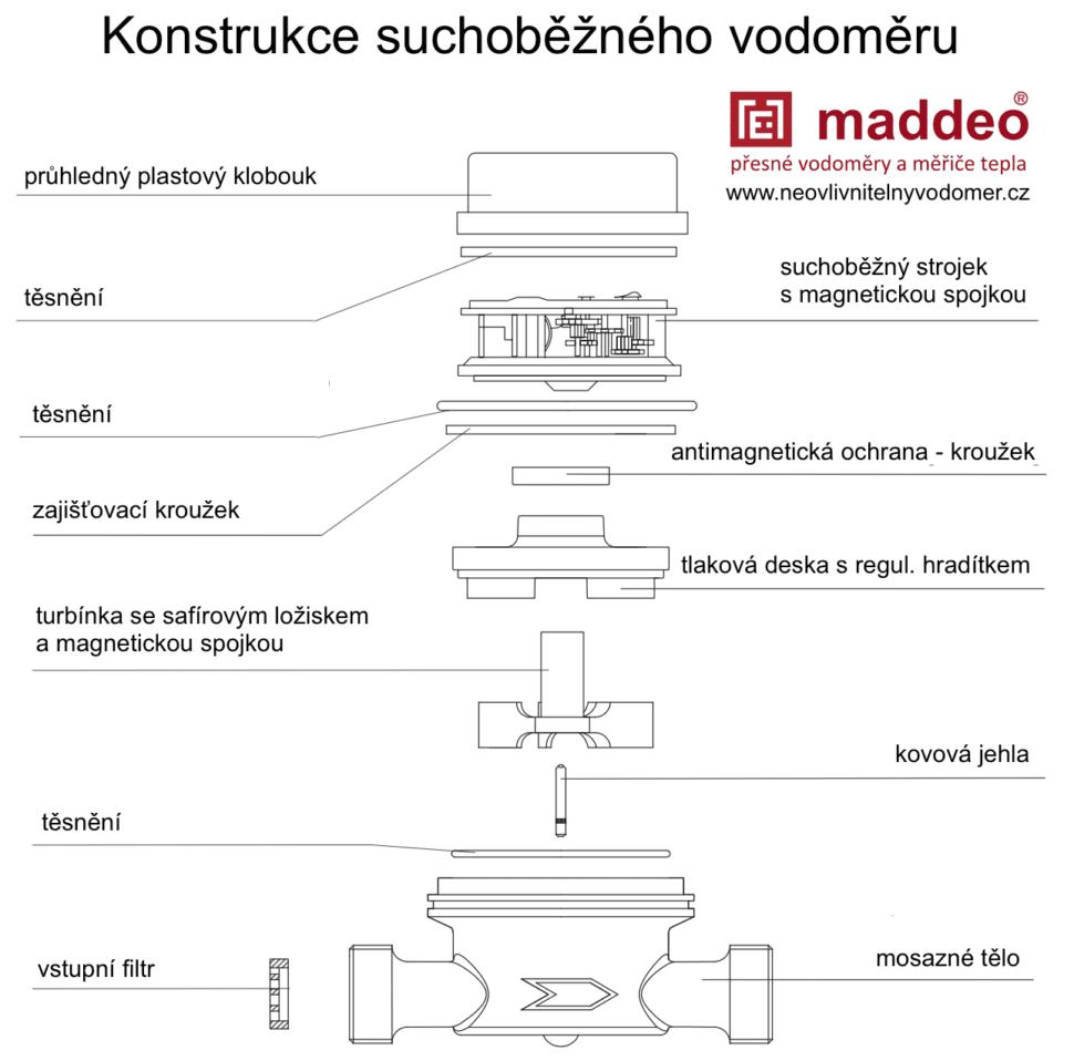 schema suchoběžného vodoměru Maddeo